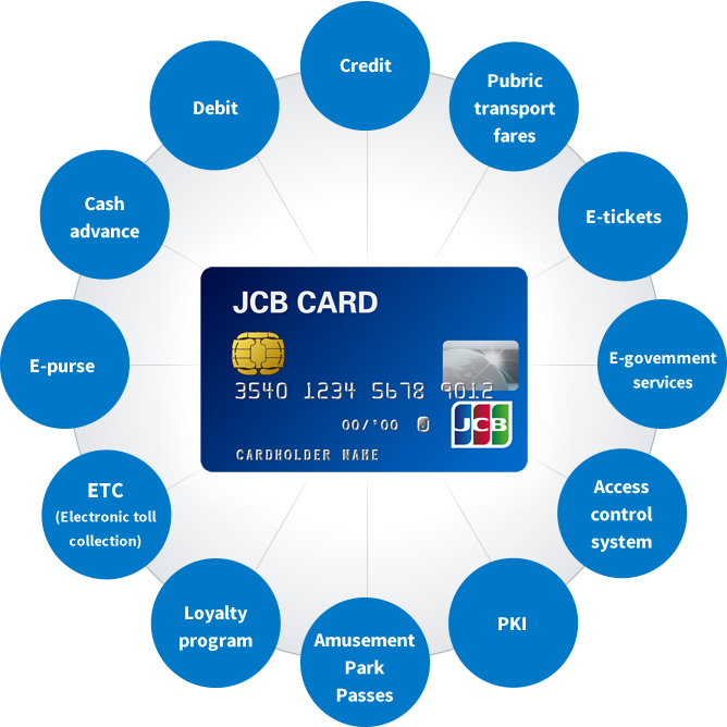 The Smart Card can Provide Diverse Services